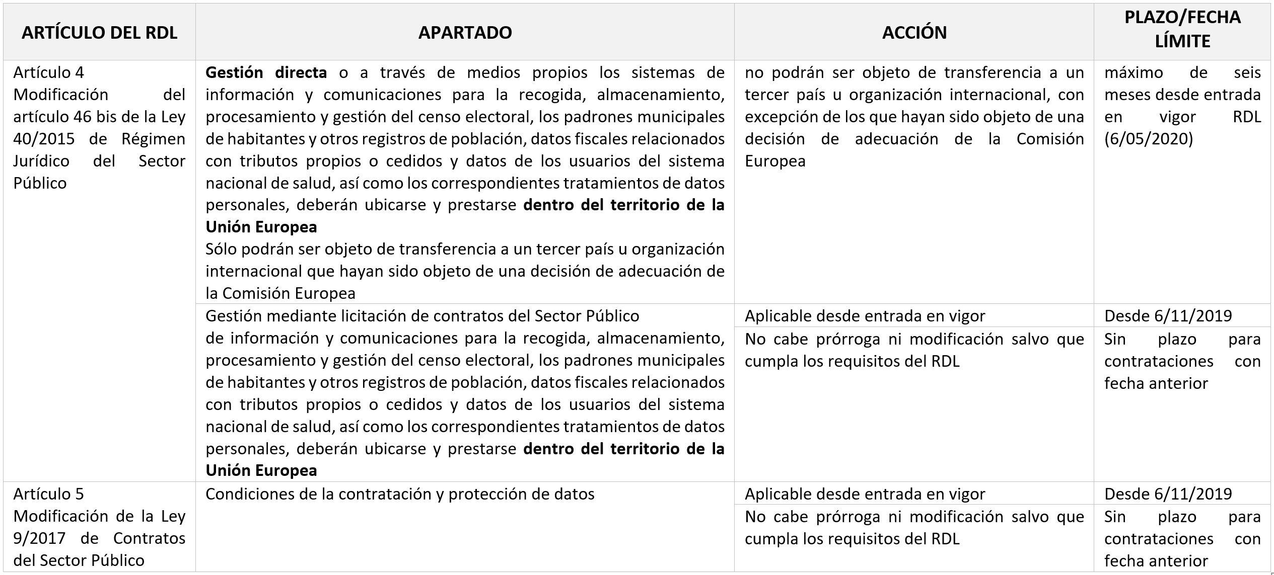 Arts 4-5